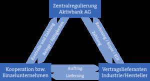 Grafik: Dreiecksbeziehung Zentralregulierung